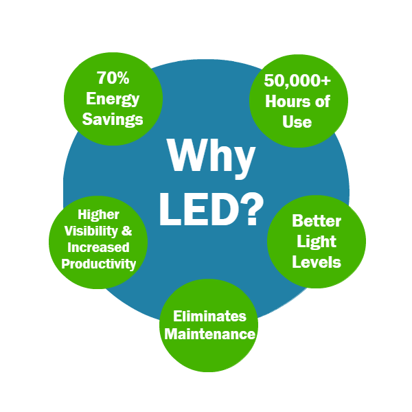 why choose led lighting in manchester image