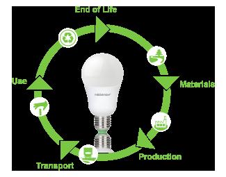 how led lighting works